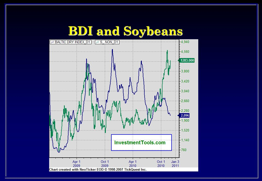BDI and Soybeans