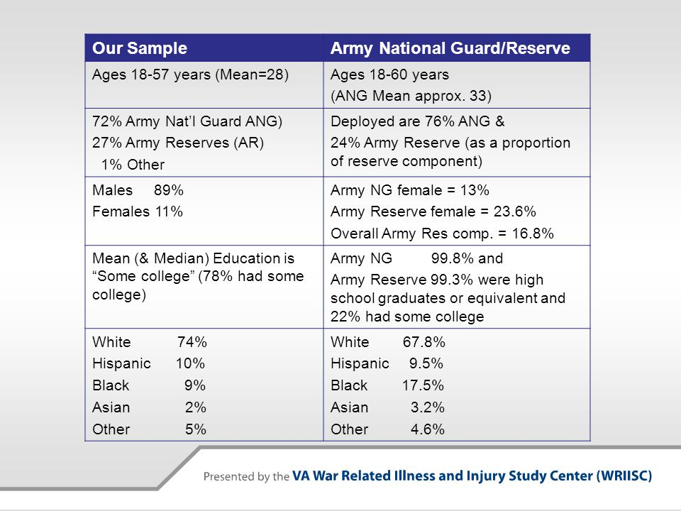 Our SampleArmy National Guard/Reserve Ages 18-57 years (Mean=28)Ages 18-60 years (ANG Mean approx.