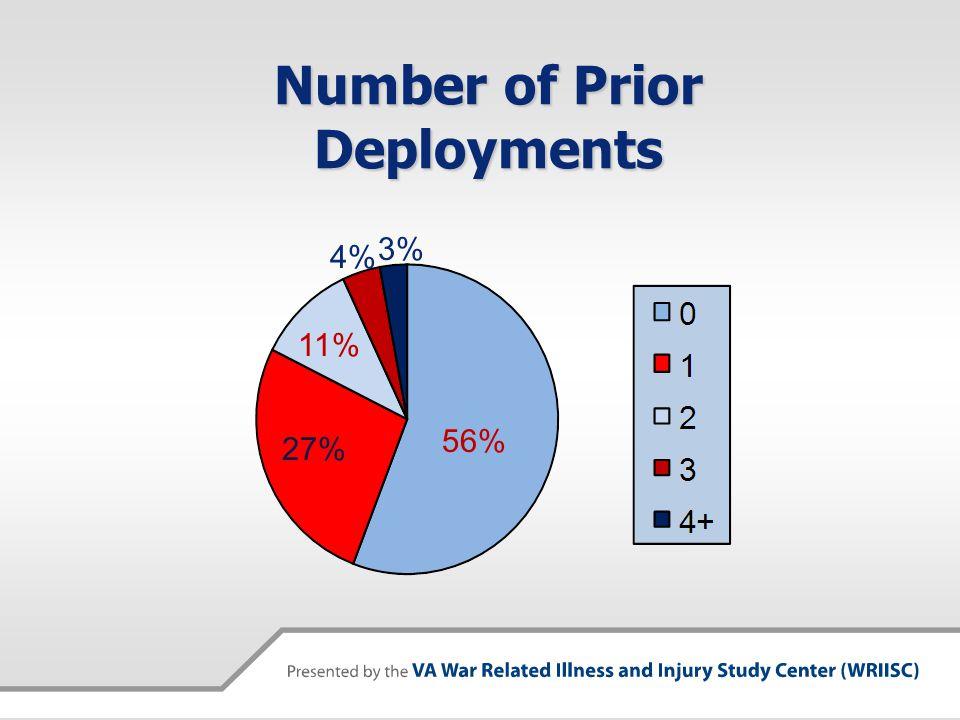 Number of Prior Deployments 56% 27% 11% 4% 3%