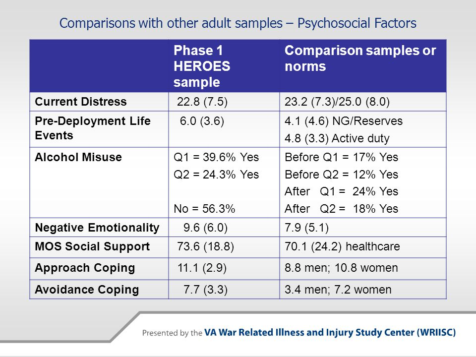 Phase 1 HEROES sample Comparison samples or norms Current Distress 22.8 (7.5)23.2 (7.3)/25.0 (8.0) Pre-Deployment Life Events 6.0 (3.6)4.1 (4.6) NG/Reserves 4.8 (3.3) Active duty Alcohol MisuseQ1 = 39.6% Yes Q2 = 24.3% Yes No = 56.3% Before Q1 = 17% Yes Before Q2 = 12% Yes After Q1 = 24% Yes After Q2 = 18% Yes Negative Emotionality 9.6 (6.0)7.9 (5.1) MOS Social Support 73.6 (18.8)70.1 (24.2) healthcare Approach Coping 11.1 (2.9)8.8 men; 10.8 women Avoidance Coping 7.7 (3.3)3.4 men; 7.2 women Comparisons with other adult samples – Psychosocial Factors