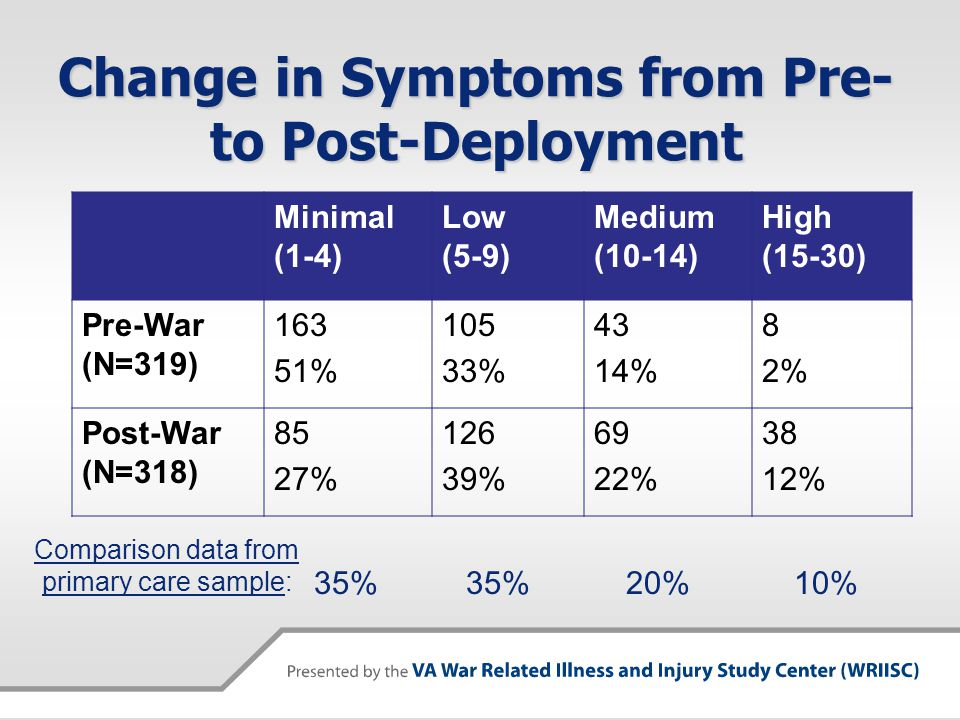 Change in Symptoms from Pre- to Post-Deployment Minimal (1-4) Low (5-9) Medium (10-14) High (15-30) Pre-War (N=319) 163 51% 105 33% 43 14% 8 2% Post-War (N=318) 85 27% 126 39% 69 22% 38 12% primary care sample: Comparison data from 35% 20%10%