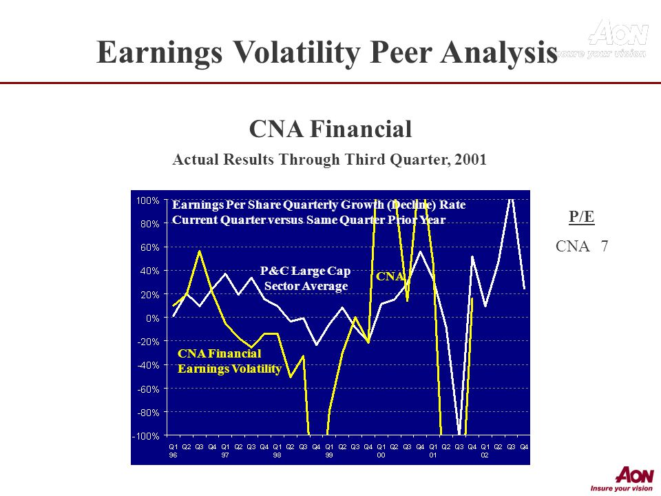 Earnings Per Share Quarterly Growth (Decline) Rate Current Quarter versus Same Quarter Prior Year CNA Financial Earnings Volatility CNA CNA Financial Actual Results Through Third Quarter, 2001 P&C Large Cap Sector Average P/E CNA7 Earnings Volatility Peer Analysis