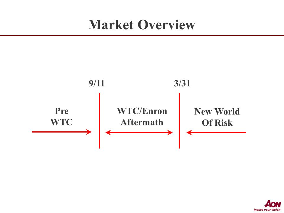 Market Overview Pre WTC WTC/Enron Aftermath New World Of Risk 9/113/31