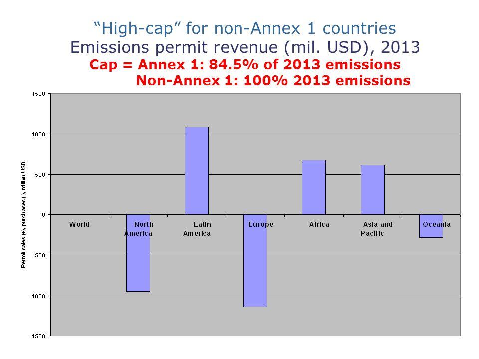 High-cap for non-Annex 1 countries Emissions permit revenue (mil.
