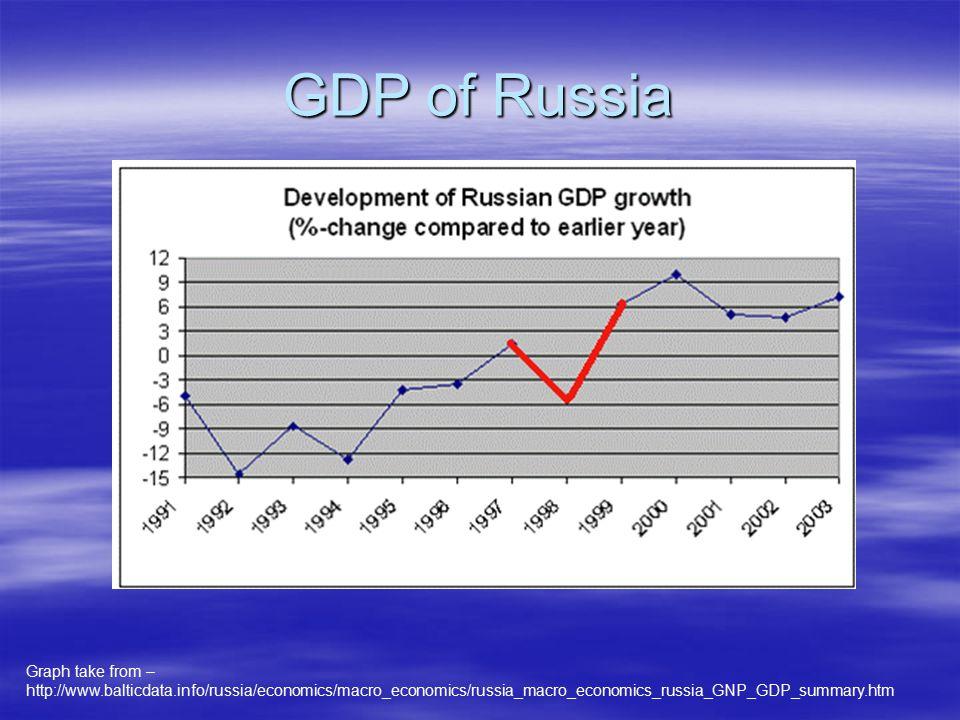 GDP of Russia Graph take from – http://www.balticdata.info/russia/economics/macro_economics/russia_macro_economics_russia_GNP_GDP_summary.htm