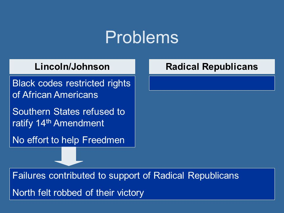 Problems Black codes restricted rights of African Americans Southern States refused to ratify 14 th Amendment No effort to help Freedmen Lincoln/Johns