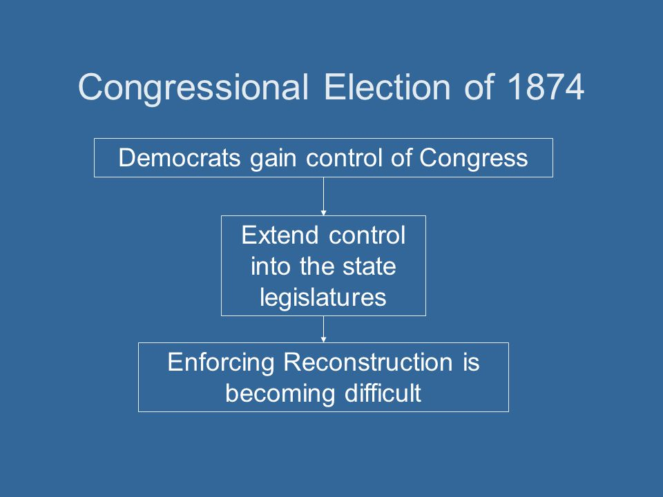 Congressional Election of 1874 Democrats gain control of Congress Extend control into the state legislatures Enforcing Reconstruction is becoming diff