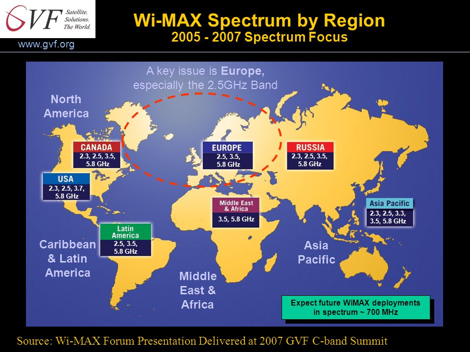 www.gvf.org Wi-MAX Spectrum by Region 2005 - 2007 Spectrum Focus 2.3, 2.5, 3.5, 5.8 GHz 2.3, 2.5, 3.7, 5.8 GHz 2.5, 3.5, 5.8 GHz 2.5, 3.5, 5.8 GHz 3.5, 5.8 GHz 2.3, 2.5, 3.5, 5.8 GHz 2.3, 2.5, 3.3, 3.5, 5.8 GHz Expect future WiMAX deployments in spectrum ~ 700 MHz Expect future WiMAX deployments in spectrum ~ 700 MHz A key issue is Europe, especially the 2.5GHz Band North America Caribbean & Latin America Middle East & Africa Asia Pacific Source: Wi-MAX Forum Presentation Delivered at 2007 GVF C-band Summit