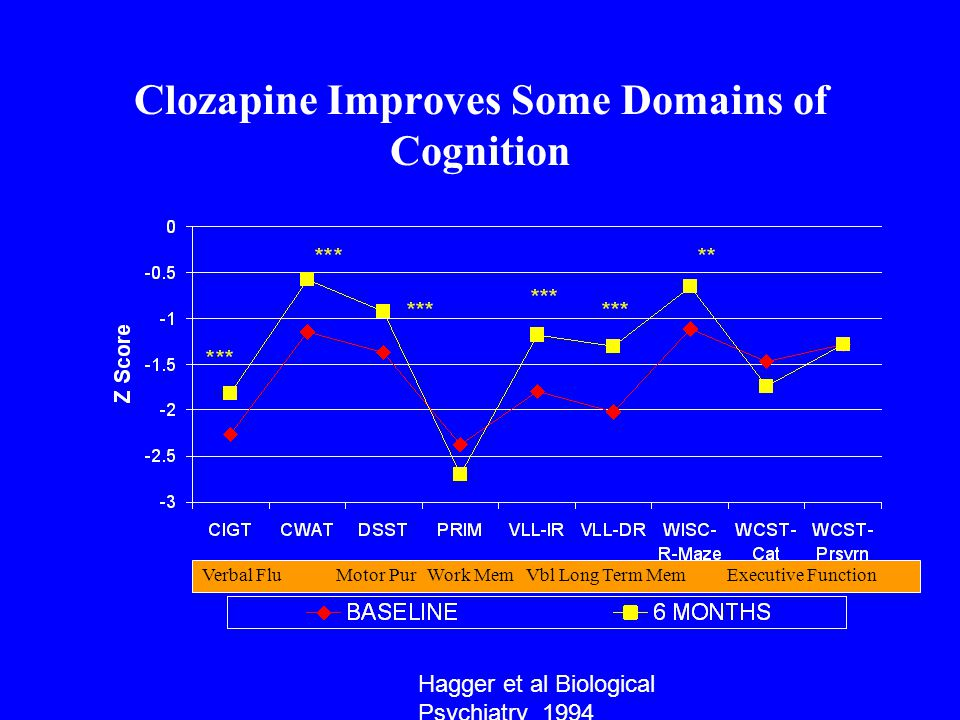 Clozapine Improves Some Domains of Cognition Hagger et al Biological Psychiatry 1994 Verbal Flu Motor Pur Work Mem Vbl Long Term Mem Executive Function
