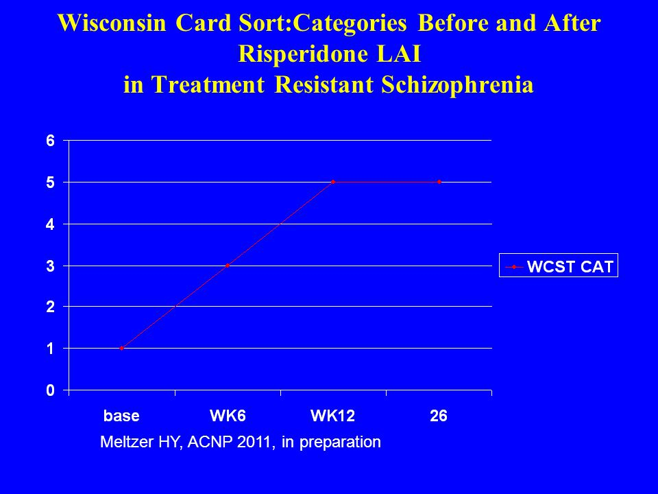 Wisconsin Card Sort:Categories Before and After Risperidone LAI in Treatment Resistant Schizophrenia Meltzer HY, ACNP 2011, in preparation