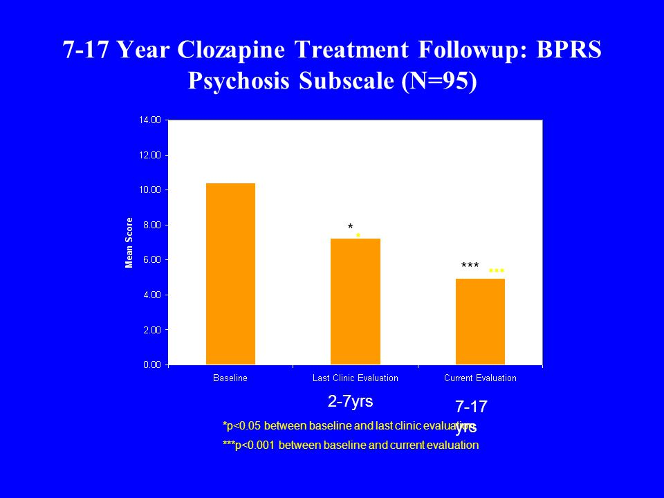 7-17 Year Clozapine Treatment Followup: BPRS Psychosis Subscale (N=95) *p<0.05 between baseline and last clinic evaluation ***p<0.001 between baseline and current evaluation * *** 2-7yrs 7-17 yrs * ***