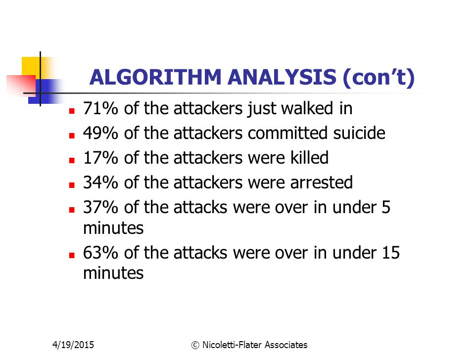 4/19/2015© Nicoletti-Flater Associates ALGORITHM ANALYSIS (con't) 71% of the attackers just walked in 49% of the attackers committed suicide 17% of the attackers were killed 34% of the attackers were arrested 37% of the attacks were over in under 5 minutes 63% of the attacks were over in under 15 minutes