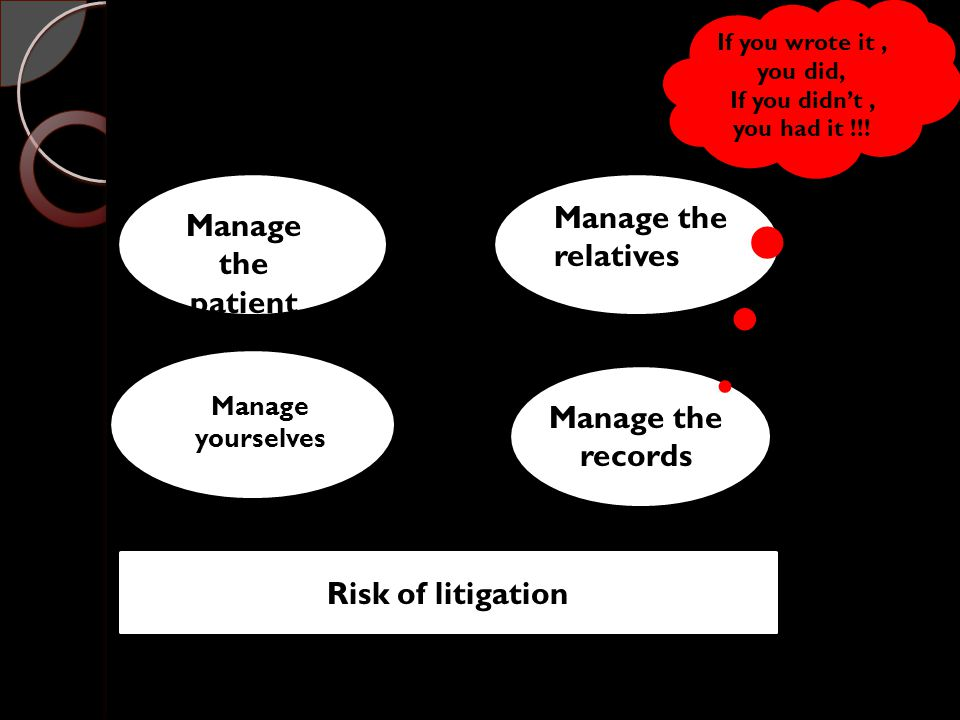 Manage the patient Manage the relatives Manage yourselves Manage the records Risk of litigation If you wrote it, you did, If you didn't, you had it !!