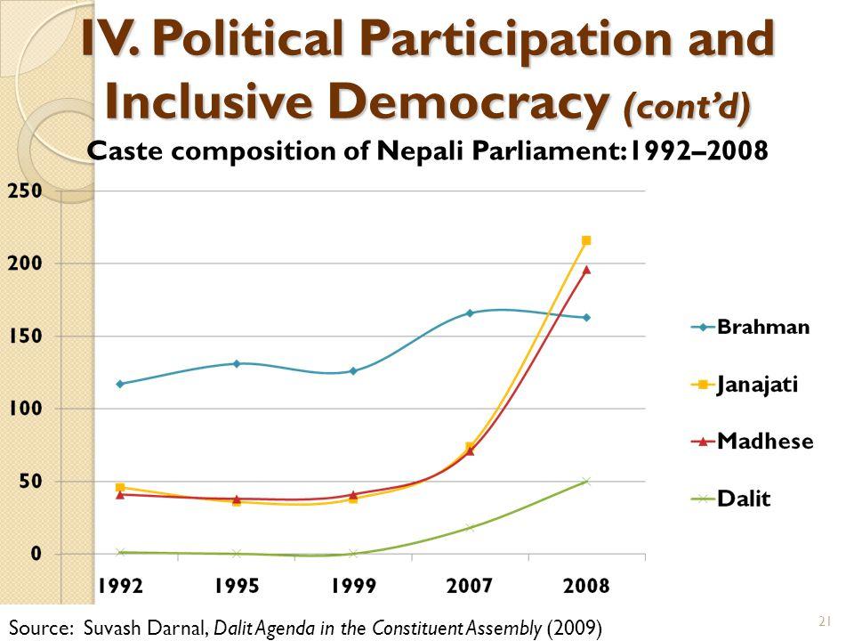 IV. Political Participation and Inclusive Democracy (cont'd) Caste composition of Nepali Parliament:1992–2008 Source: Suvash Darnal, Dalit Agenda in t