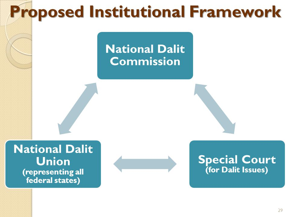 Proposed Institutional Framework National Dalit Commission Special Court (for Dalit Issues) National Dalit Union (representing all federal states) 29