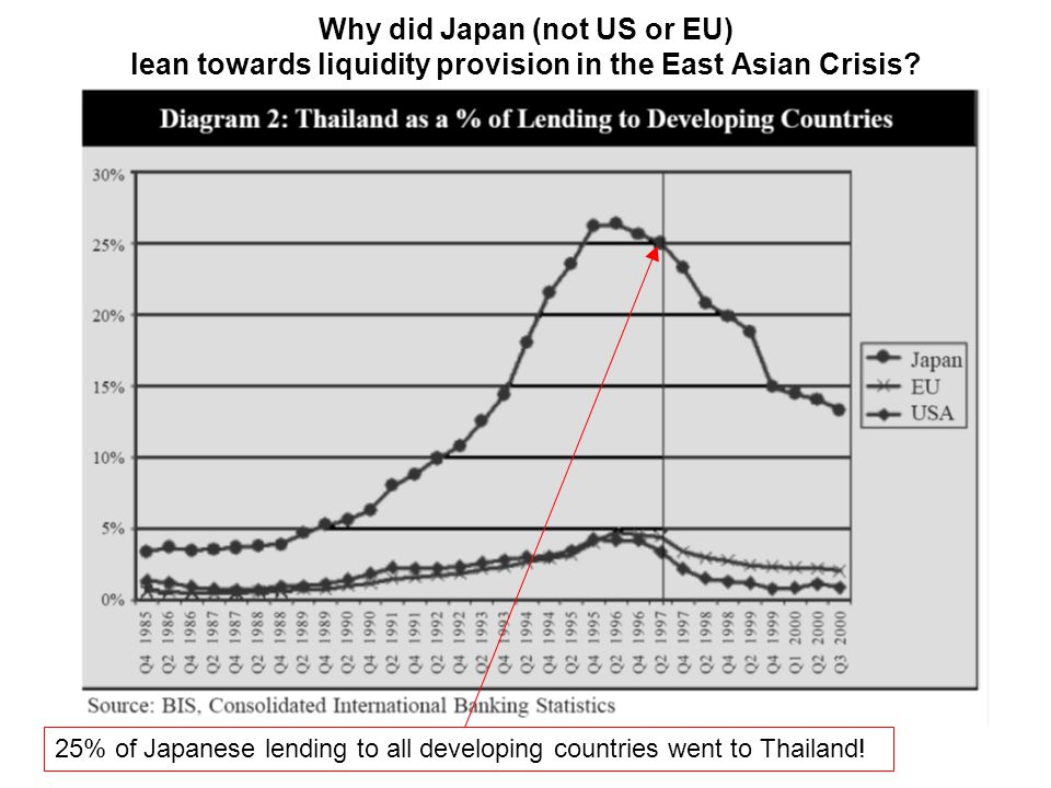 Why did Japan (not US or EU) lean towards liquidity provision in the East Asian Crisis.