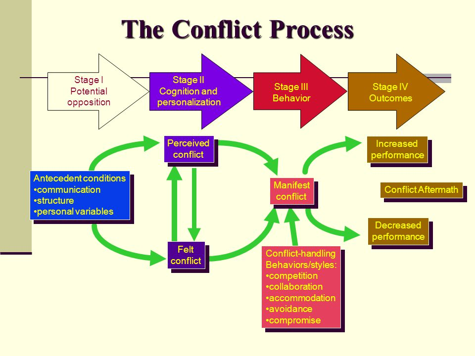 The Conflict Process Increased performance Increased performance Decreased performance Decreased performance Stage I Potential opposition Stage II Cog