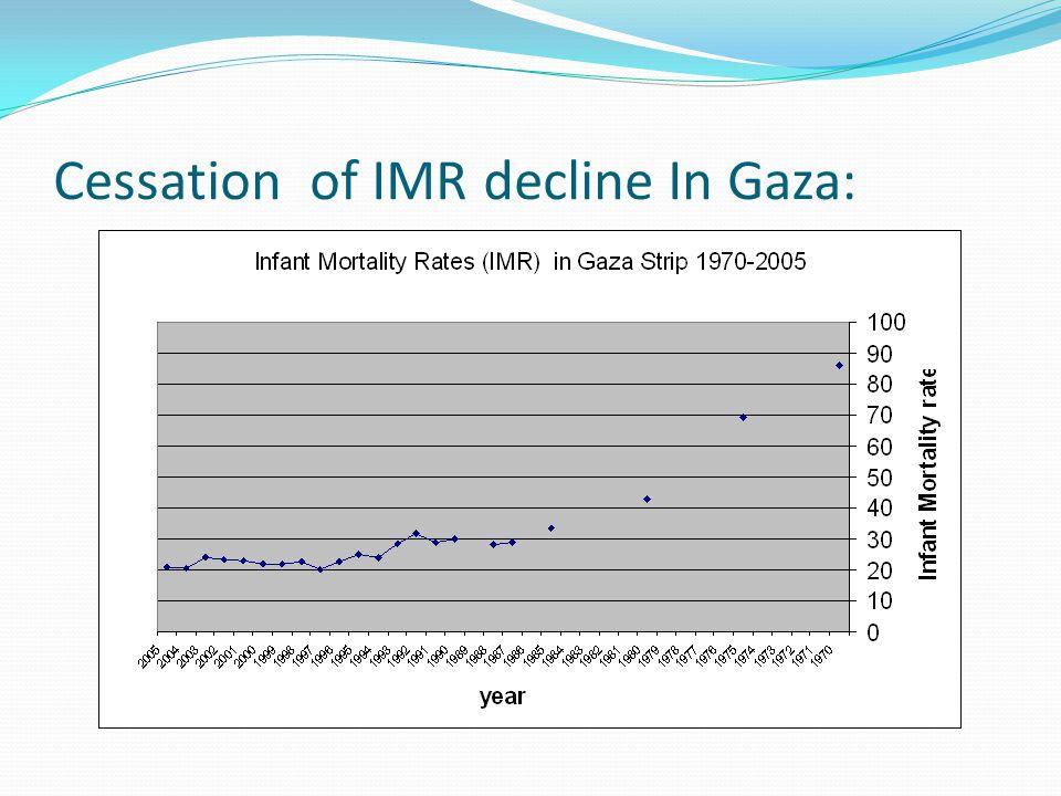 Cessation of IMR decline In Gaza: