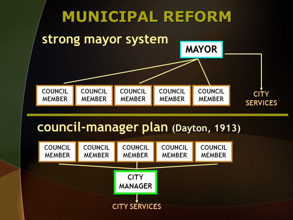 MUNICIPAL REFORM council-manager plan (Dayton, 1913) COUNCIL MEMBER CITY MANAGER COUNCIL MEMBER strong mayor system COUNCIL MEMBER MAYOR CITY SERVICES