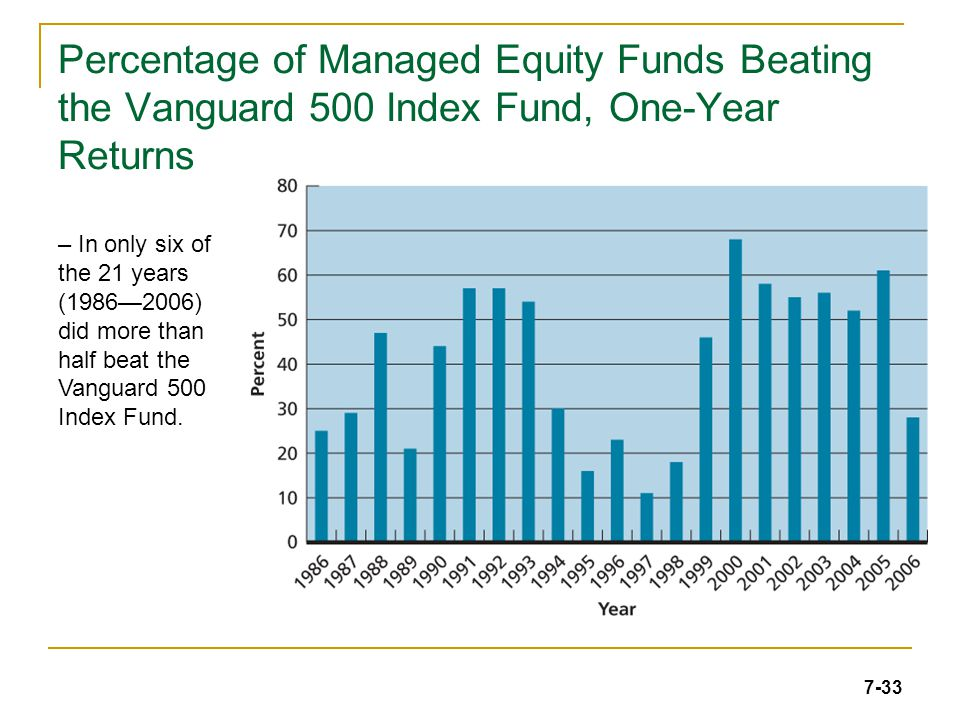 7-33 Percentage of Managed Equity Funds Beating the Vanguard 500 Index Fund, One-Year Returns – In only six of the 21 years (1986—2006) did more than half beat the Vanguard 500 Index Fund.