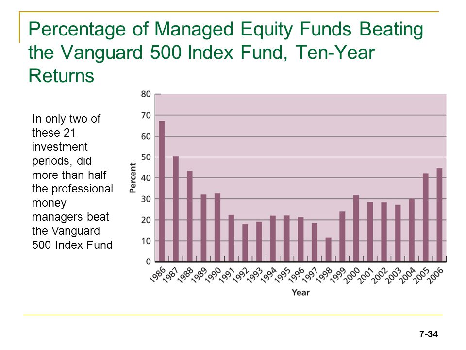 7-34 Percentage of Managed Equity Funds Beating the Vanguard 500 Index Fund, Ten-Year Returns In only two of these 21 investment periods, did more than half the professional money managers beat the Vanguard 500 Index Fund