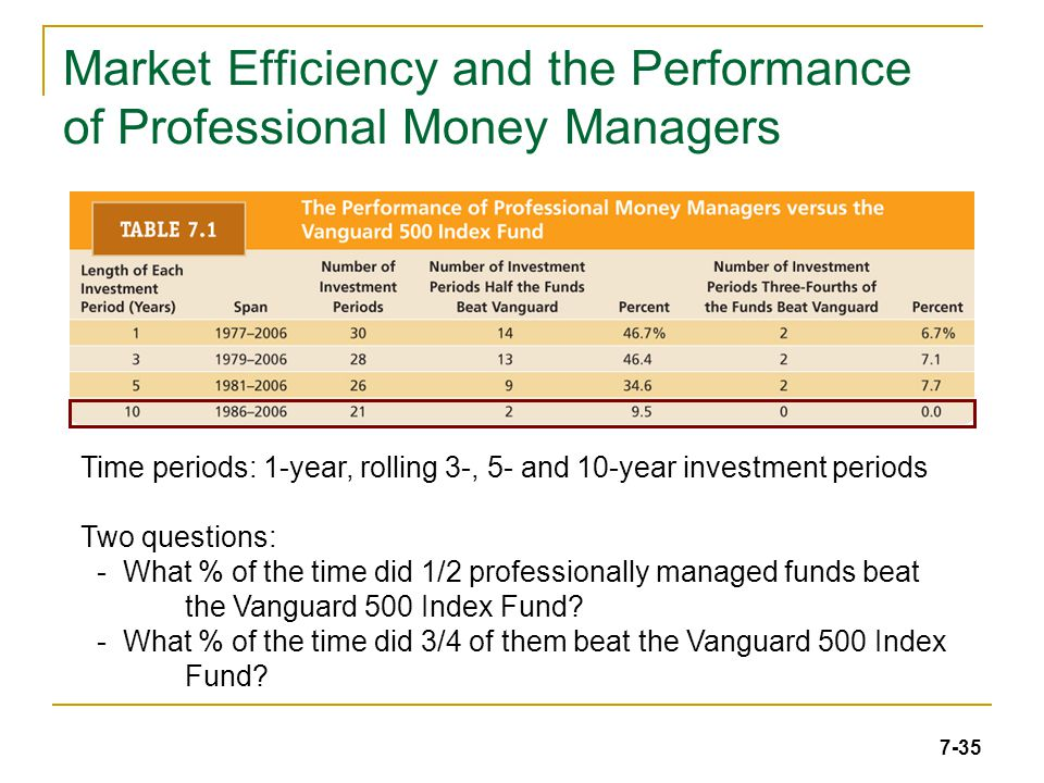 7-35 Market Efficiency and the Performance of Professional Money Managers Time periods: 1-year, rolling 3-, 5- and 10-year investment periods Two ques