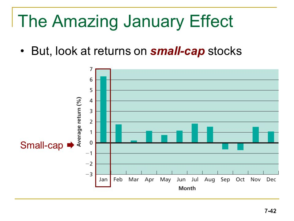 7-42 The Amazing January Effect But, look at returns on small-cap stocks Small-cap 