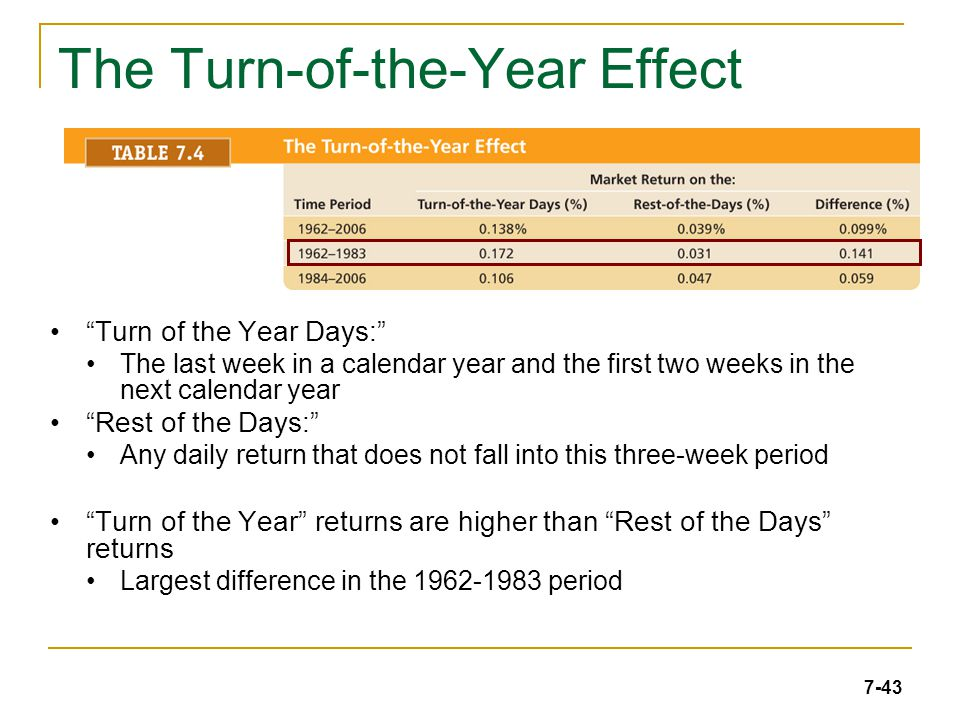 7-43 The Turn-of-the-Year Effect Turn of the Year Days: The last week in a calendar year and the first two weeks in the next calendar year Rest of the Days: Any daily return that does not fall into this three-week period Turn of the Year returns are higher than Rest of the Days returns Largest difference in the 1962-1983 period