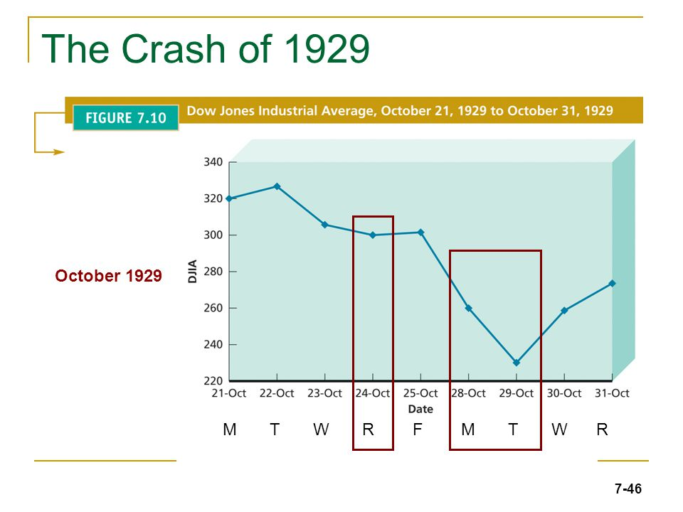 7-46 The Crash of 1929 October 1929 M T W R F M T W R