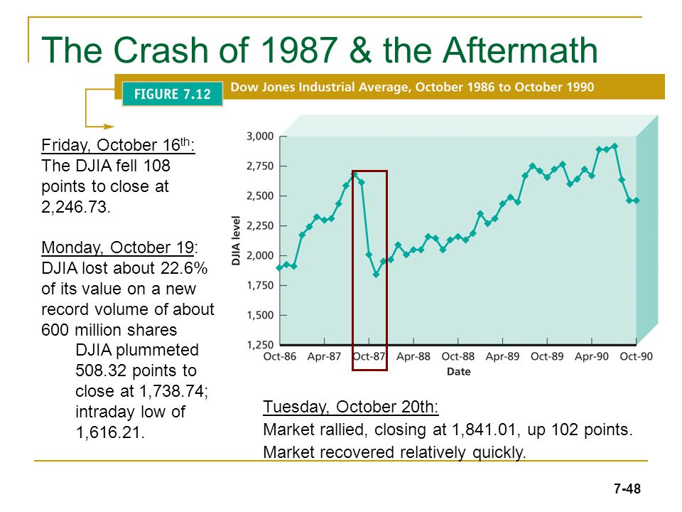 7-48 The Crash of 1987 & the Aftermath Friday, October 16 th : The DJIA fell 108 points to close at 2,246.73.