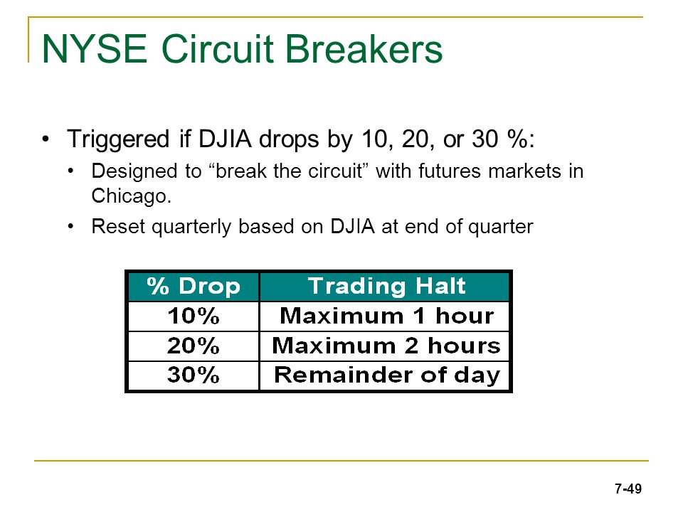 7-49 NYSE Circuit Breakers Triggered if DJIA drops by 10, 20, or 30 %: Designed to break the circuit with futures markets in Chicago.