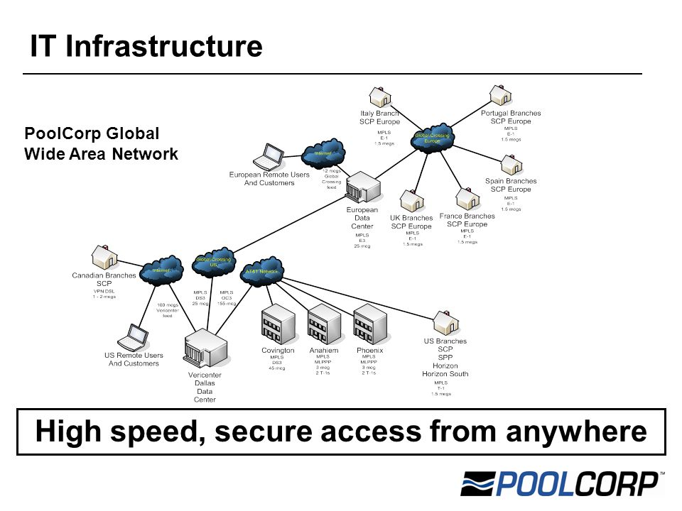  PoolCorp Global Wide Area Network High speed, secure access from anywhere IT Infrastructure