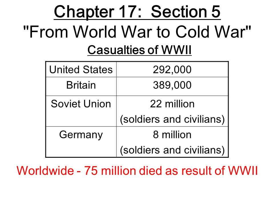 United States292,000 Britain389,000 Soviet Union22 million (soldiers and civilians) Germany8 million (soldiers and civilians) Casualties of WWII Chapter 17: Section 5 From World War to Cold War Worldwide - 75 million died as result of WWII