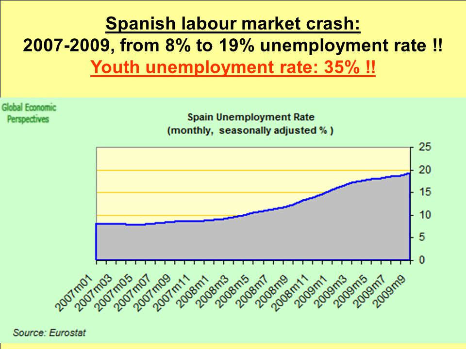 Spanish labour market crash: 2007-2009, from 8% to 19% unemployment rate !.