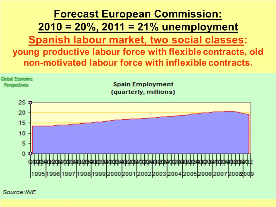 Forecast European Commission: 2010 = 20%, 2011 = 21% unemployment Spanish labour market, two social classes: young productive labour force with flexible contracts, old non-motivated labour force with inflexible contracts.