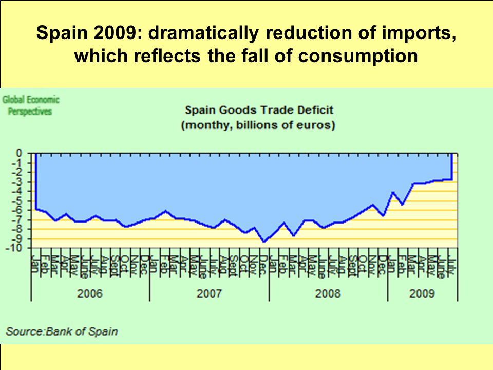 Spain 2009: dramatically reduction of imports, which reflects the fall of consumption