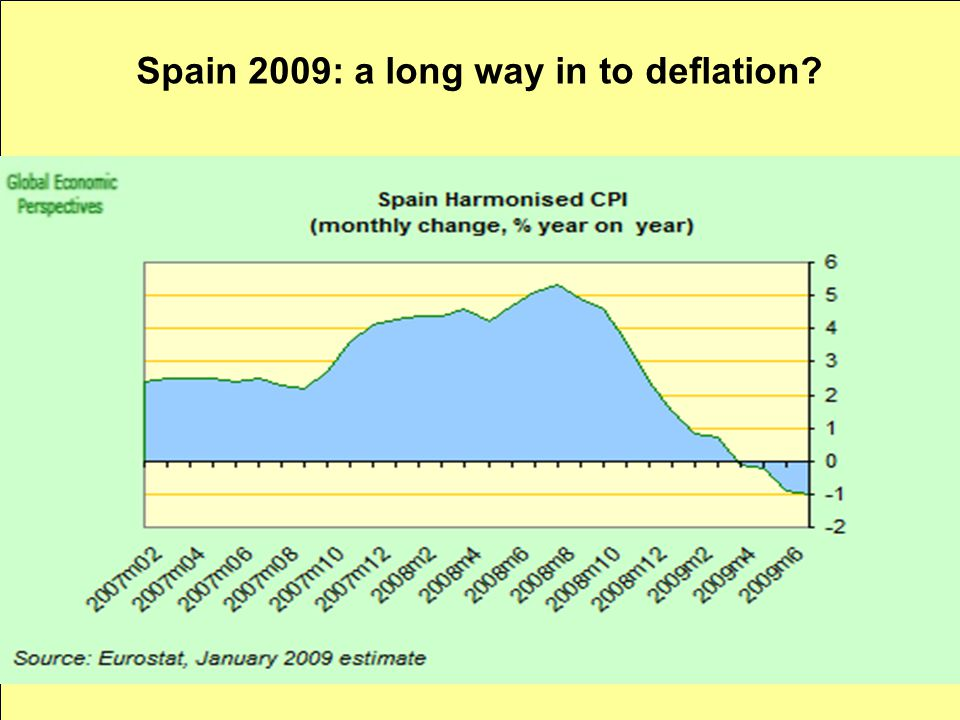 Spain 2009: a long way in to deflation