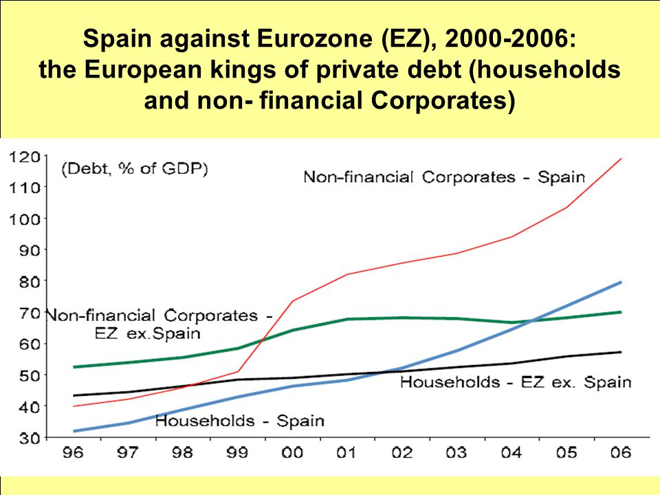 Spain against Eurozone (EZ), 2000-2006: the European kings of private debt (households and non- financial Corporates)