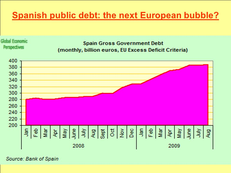 Spanish public debt: the next European bubble?