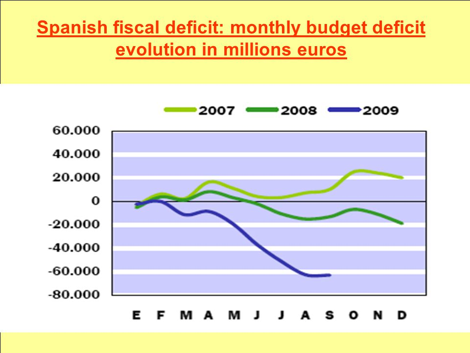 Spanish fiscal deficit: monthly budget deficit evolution in millions euros