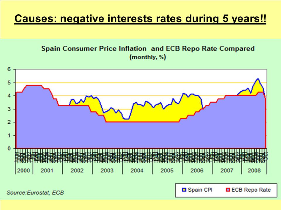 Causes: negative interests rates during 5 years!!