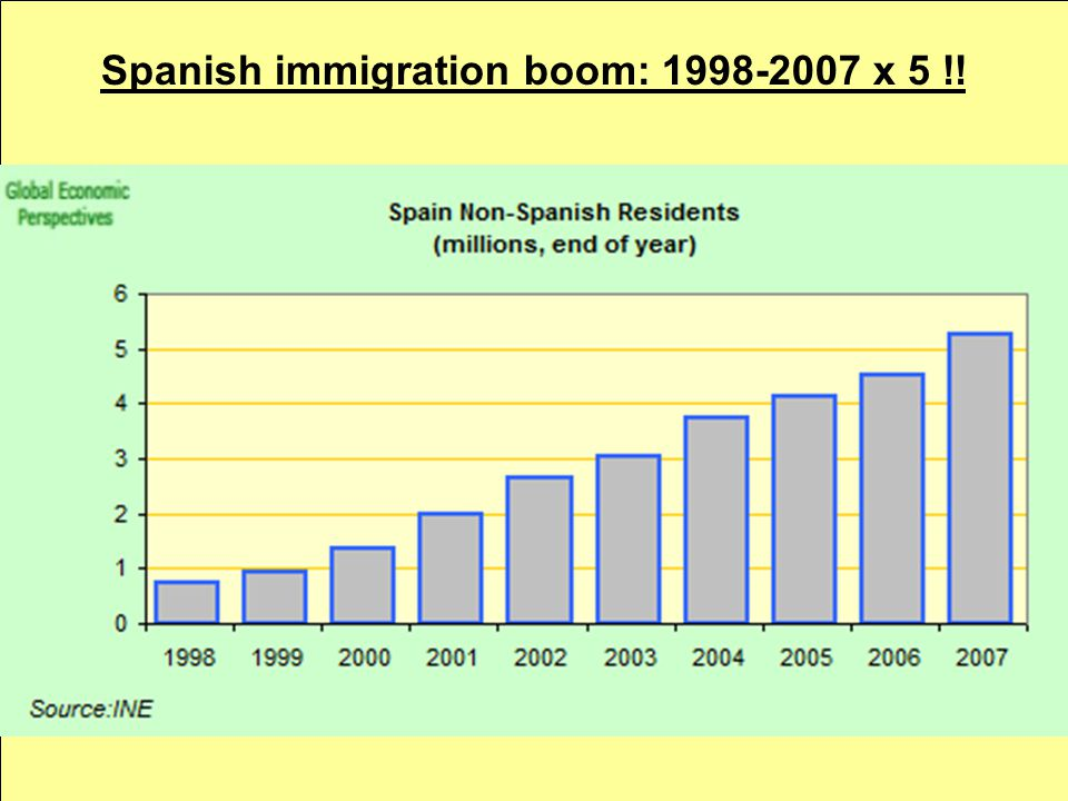 Spanish immigration boom: 1998-2007 x 5 !!