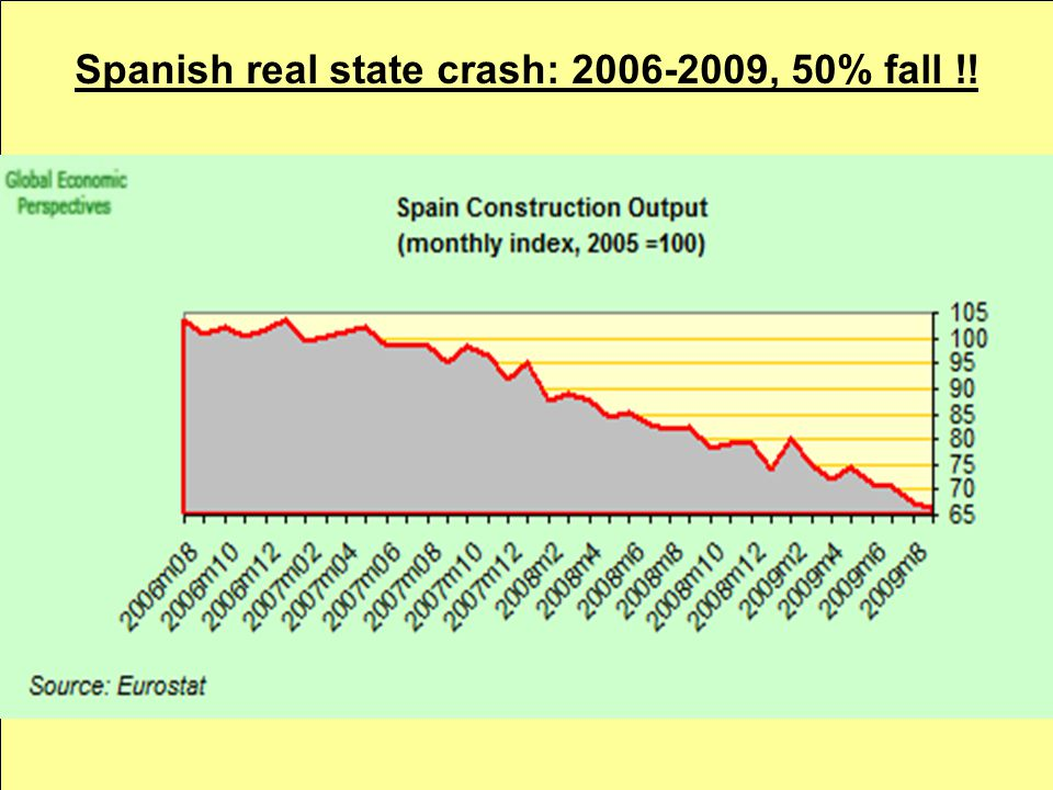 Spanish real state crash: 2006-2009, 50% fall !!
