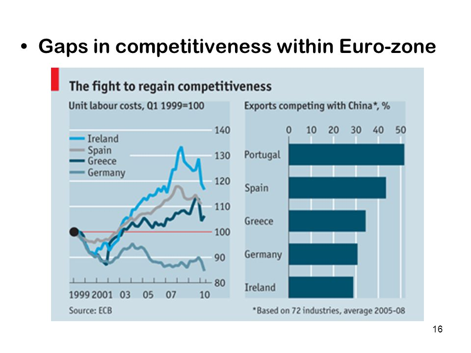 16 Gaps in competitiveness within Euro-zone