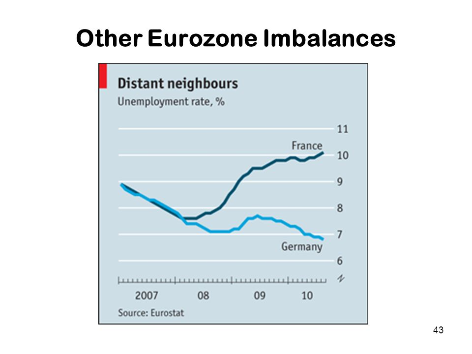 43 Other Eurozone Imbalances