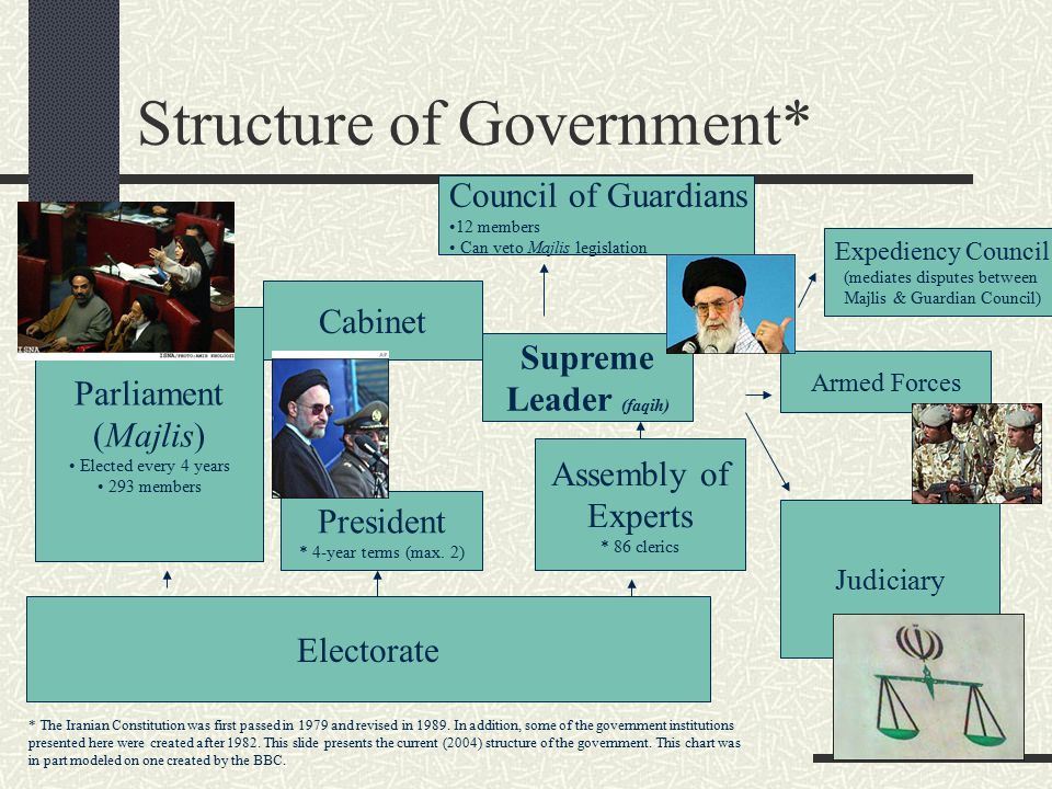 Structure of Government* * The Iranian Constitution was first passed in 1979 and revised in 1989. In addition, some of the government institutions pre