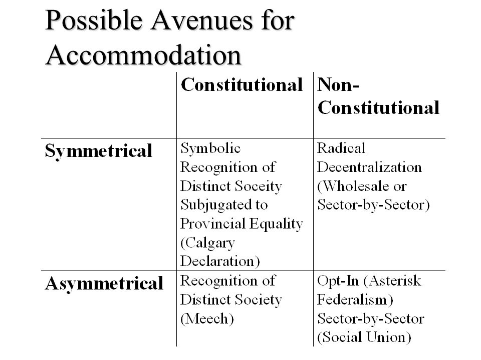 Possible Avenues for Accommodation