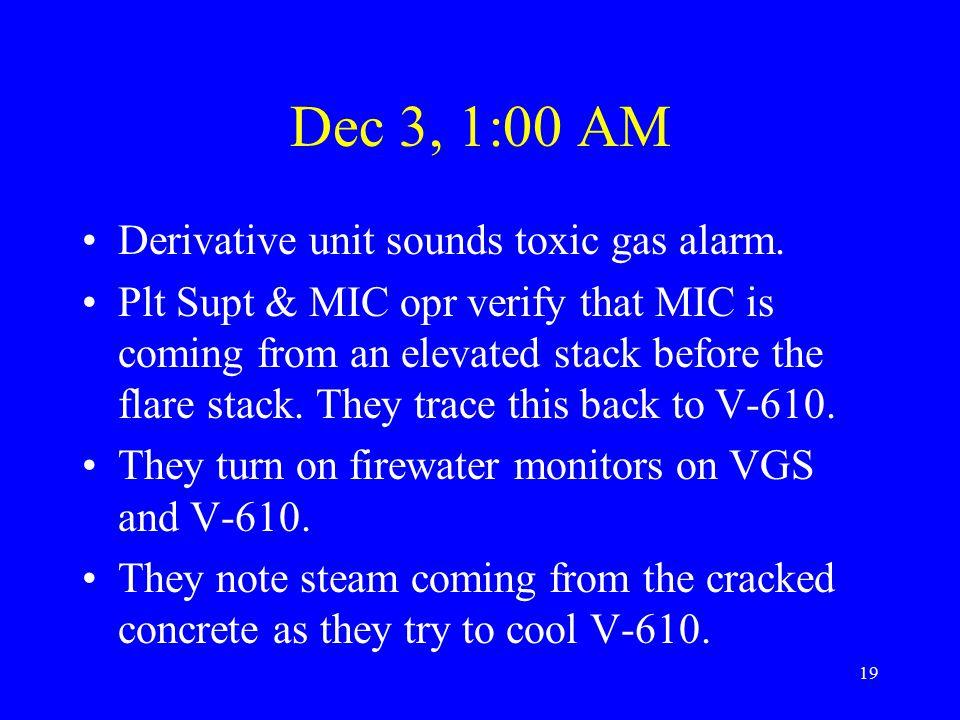19 Dec 3, 1:00 AM Derivative unit sounds toxic gas alarm.