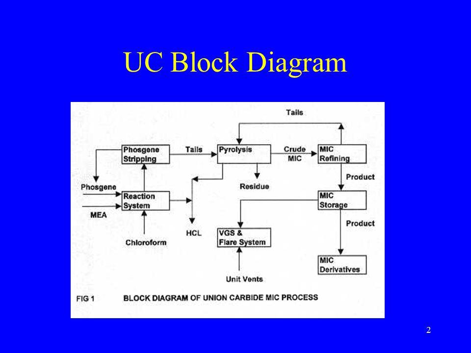 2 UC Block Diagram