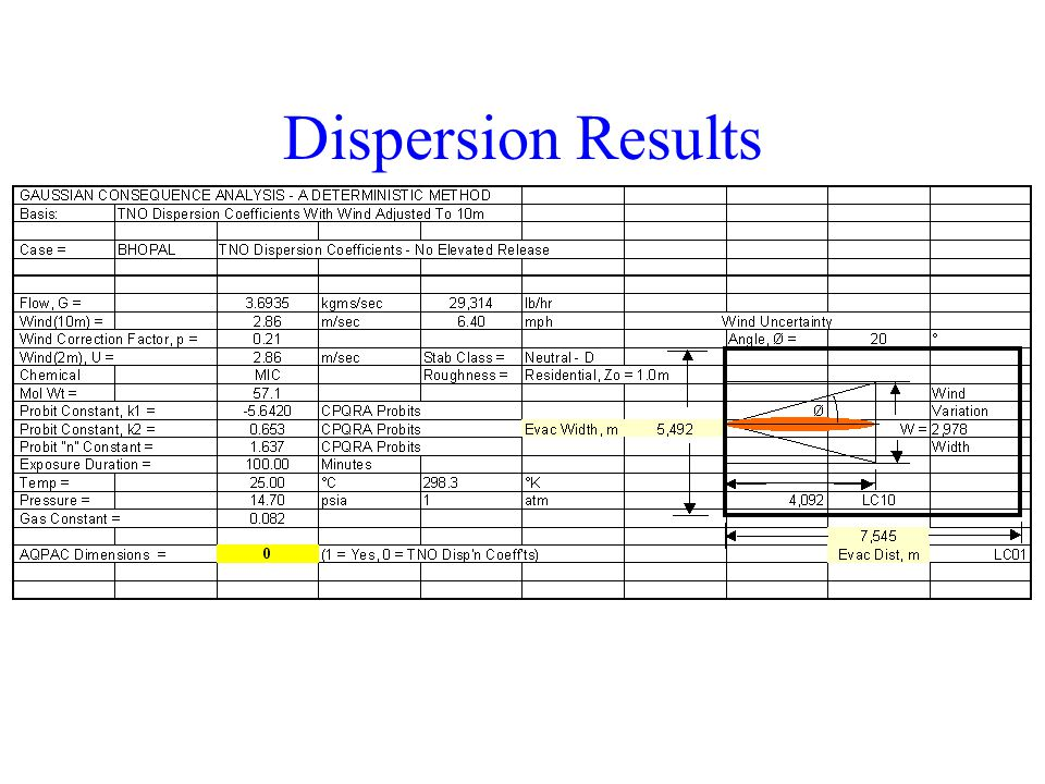 22 Dispersion Results